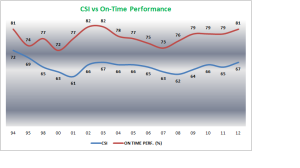 Customer Satisfaction variation with On-Time Performance
